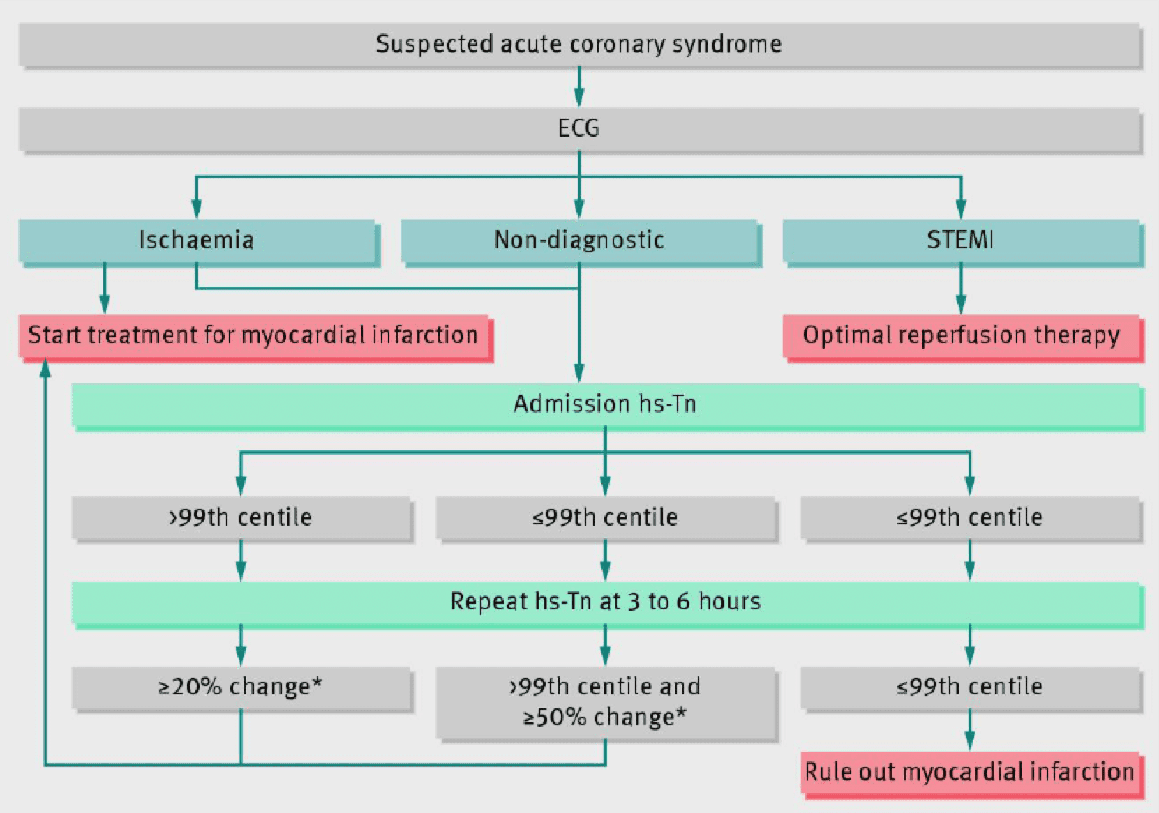 European Society of Cardiology Troponin Testing Recommendations