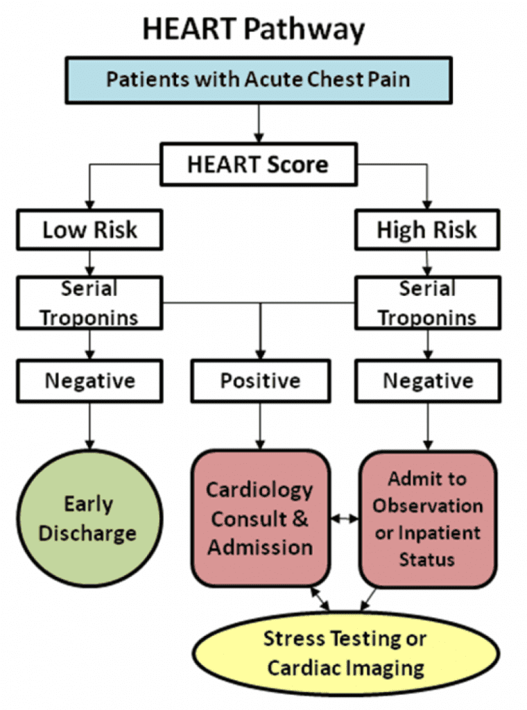 The HEART Pathway